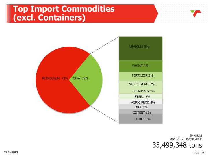 Top Import Commodities