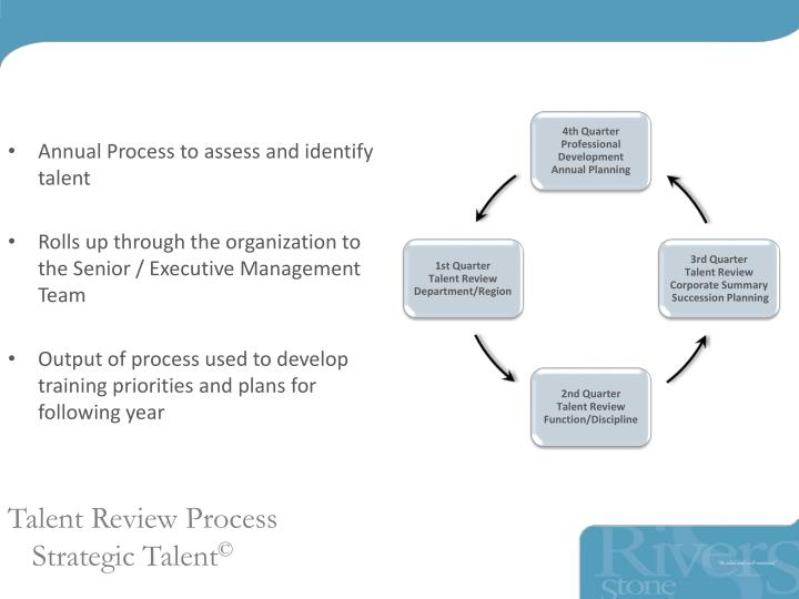 Annual Process to assess and identify talent