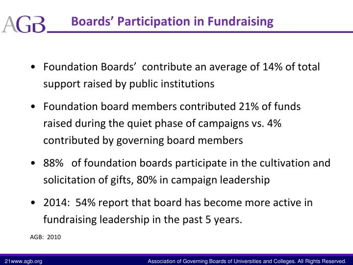 Boards' Participation in Fundraising