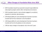 other changes in foundation roles since 2010