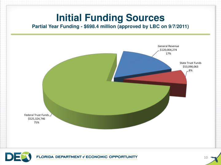 Initial Funding Sources