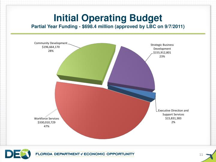 Initial Operating Budget