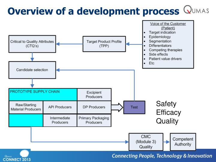 Overview of a development process