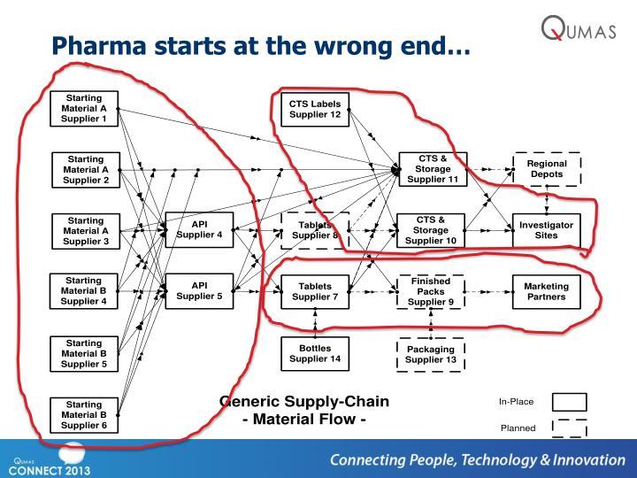 Pharma starts at the wrong end…