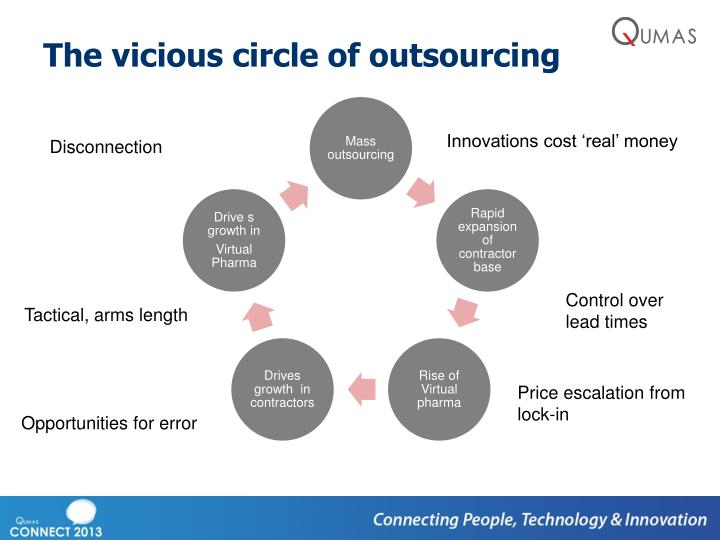 The vicious circle of outsourcing