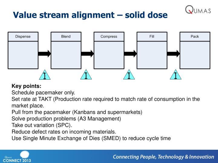 Value stream alignment – solid dose