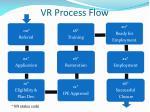 vr process flow