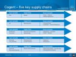 cogent five key supply chains