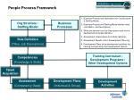 people process framework