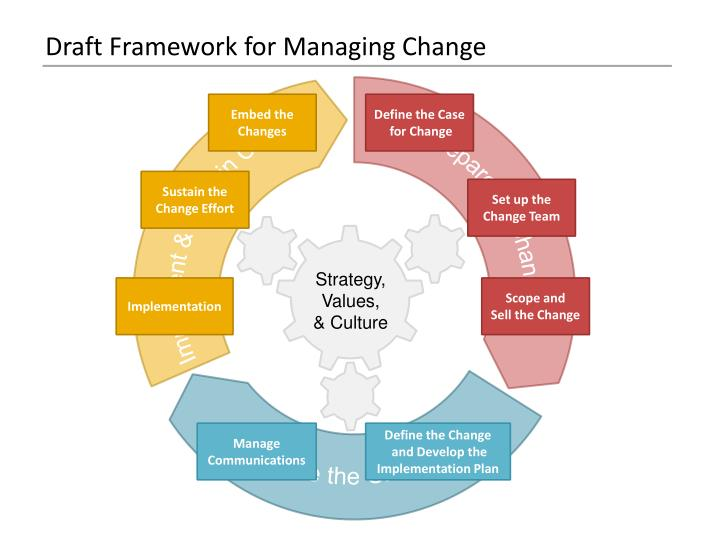 the imaginary change management model as a basic framework for implementing planned fundamental chan Abstract this study examines the management of client expectations during project implementation the problem is that expectations of clients may change over the course of a project and may lead to disagreements and consequently to project failures.