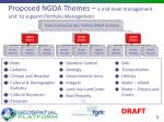 proposed ngda themes a mid level management unit to support portfolio management