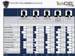 techcxo talent check scorecard