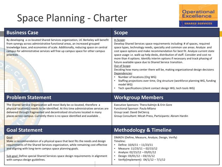 space planning charter n.
