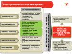 port system performance management