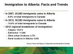 immigration to alberta facts and trends