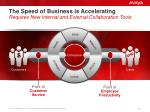the speed of business is accelerating requires new internal and external collaboration tools