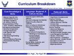curriculum breakdown