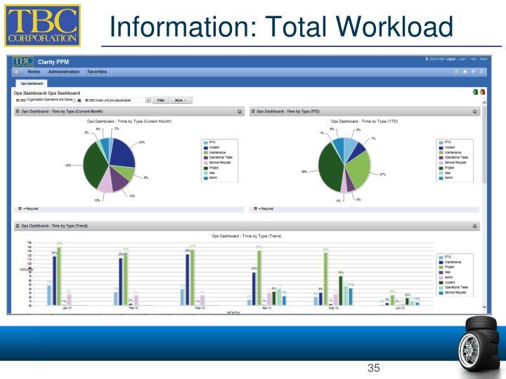 Information: Total Workload
