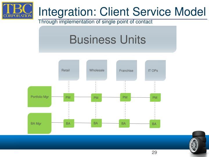 Integration: Client Service Model