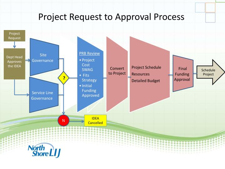 Project Request to Approval Process
