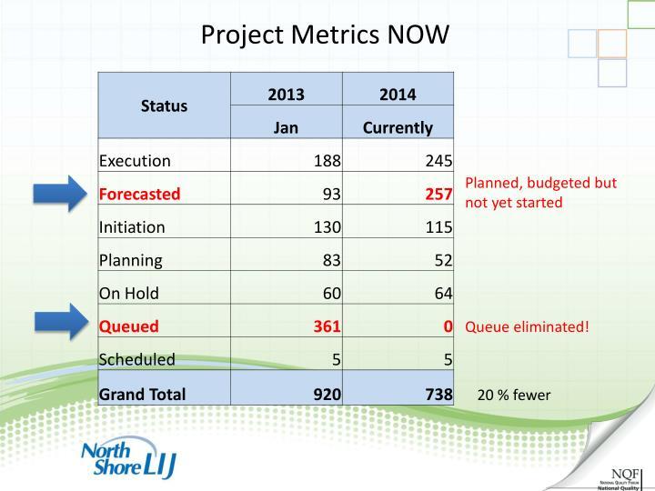Project Metrics NOW