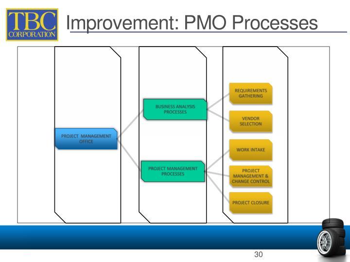 Improvement: PMO Processes