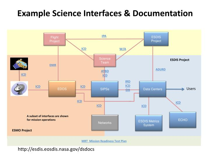 Example Science Interfaces & Documentation