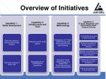 overview of initiatives