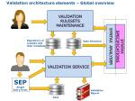validation architecture elements global overview