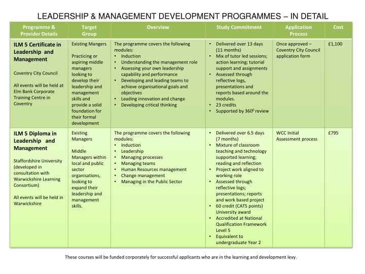 Leadership management development programmes in detail1
