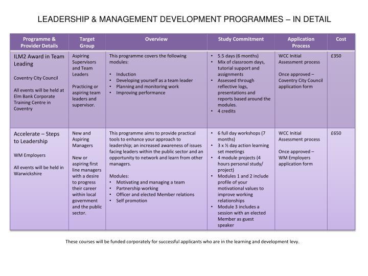 LEADERSHIP & MANAGEMENT DEVELOPMENT PROGRAMMES – IN DETAIL