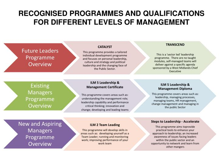 recognised programmes and qualifications for different levels of management n.