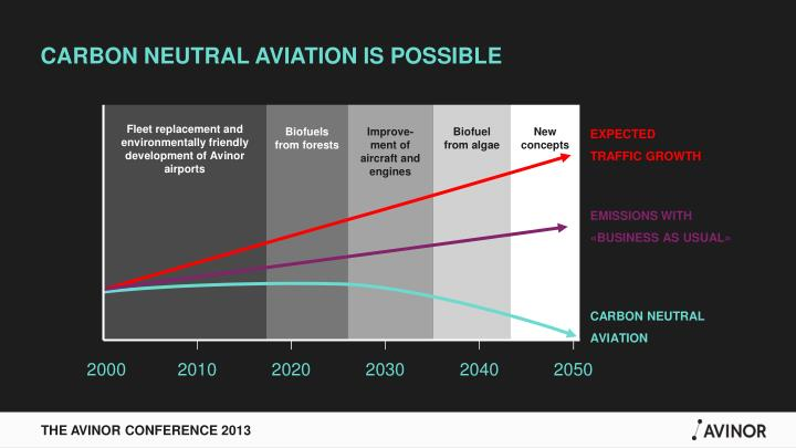 Carbon neutral aviation is possible