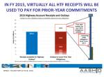 in fy 2015 virtually all htf receipts will be used to pay for prior year commitments