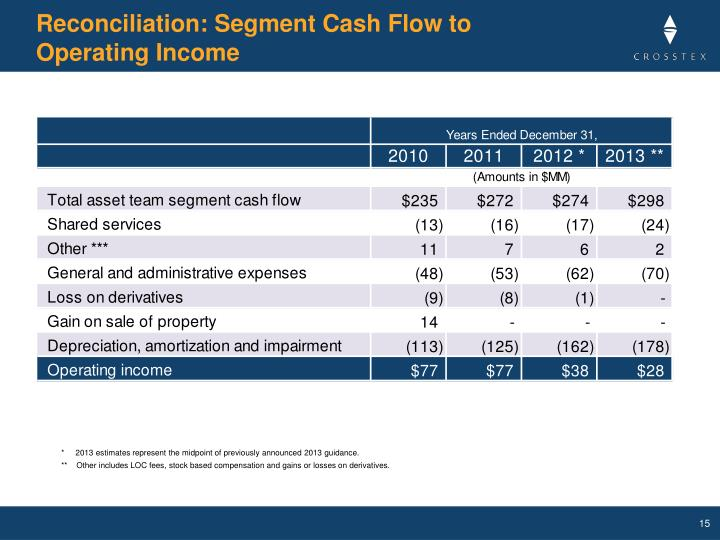 Reconciliation: Segment Cash Flow to Operating Income