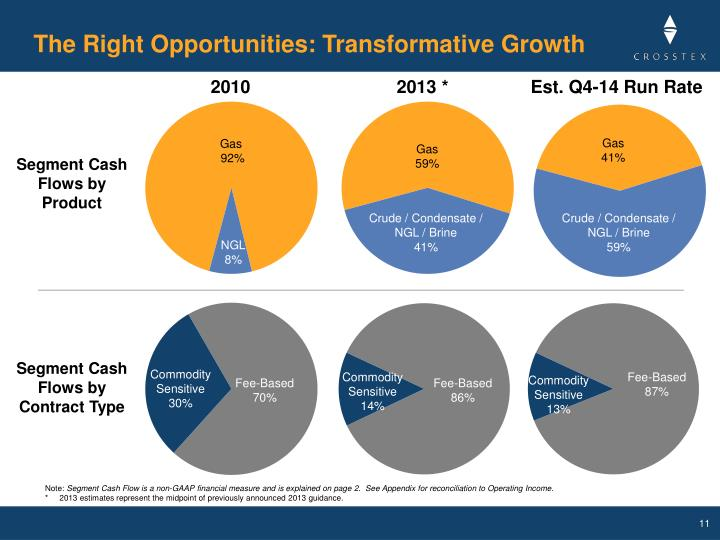The Right Opportunities: Transformative Growth