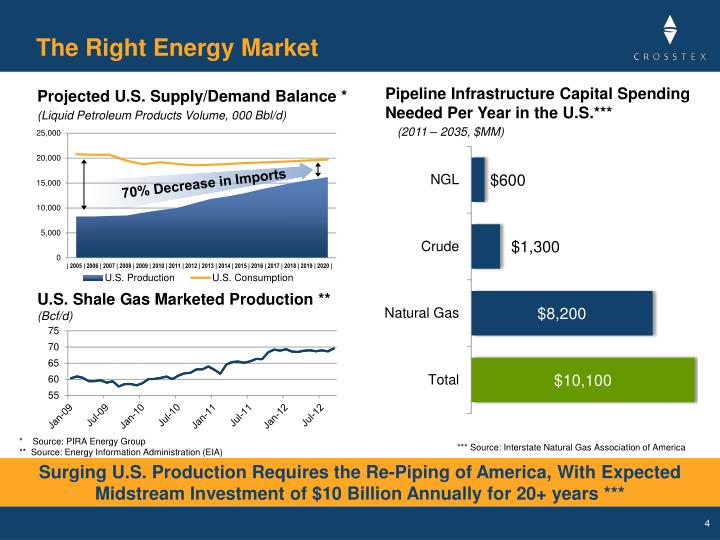The Right Energy Market