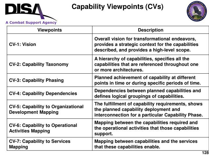 Capability Viewpoints (CVs)
