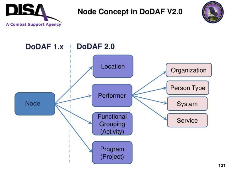 Node Concept in DoDAF V2.0