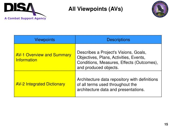 All Viewpoints (AVs)