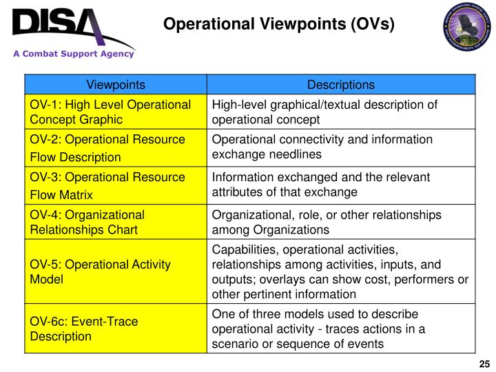 Operational Viewpoints (OVs)