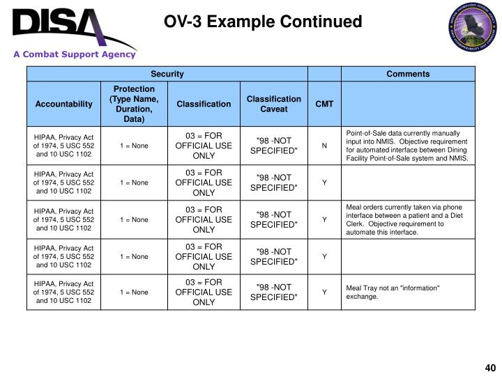 OV-3 Example Continued