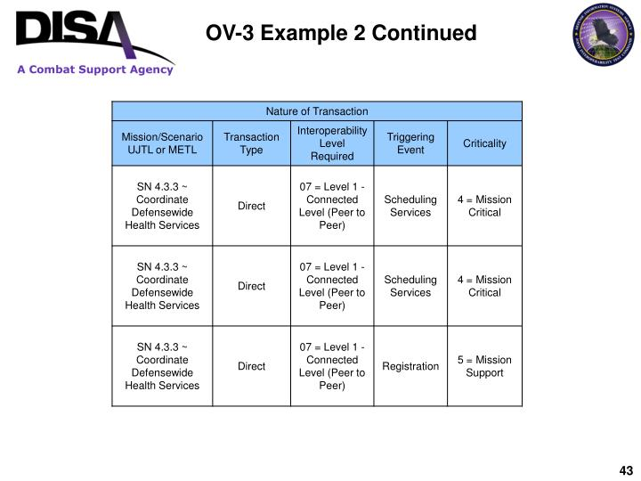 OV-3 Example 2 Continued