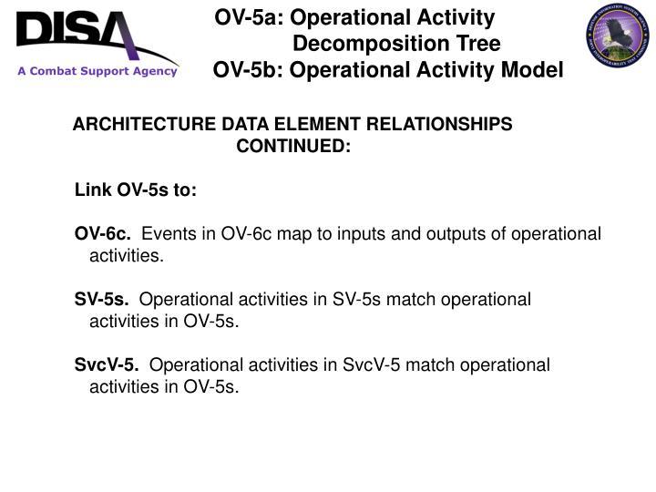OV-5a: Operational Activity