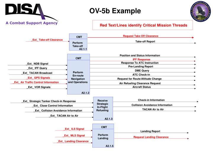 OV-5b Example