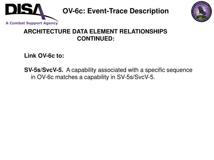 OV-6c: Event-Trace Description
