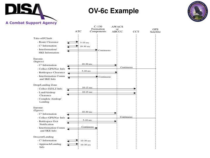 OV-6c Example