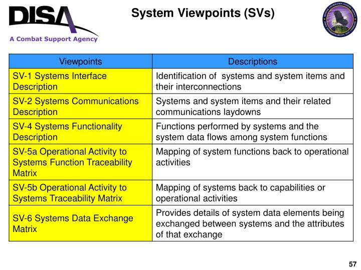 System Viewpoints (SVs)