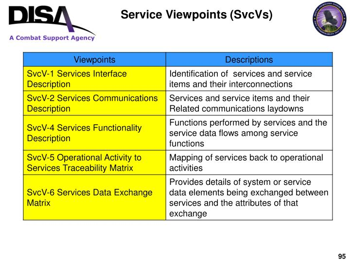 Service Viewpoints (SvcVs)