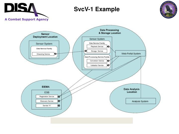 SvcV-1 Example